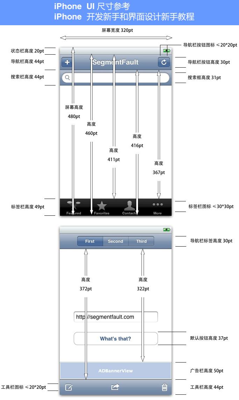 iPhone-UI-尺寸参考