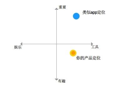 app界面设计流程和app产品设计流程知识汇总