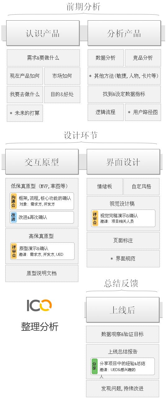 app产品流程设计