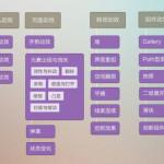 移动APP的交互动效设计5点规范和交互动效分类