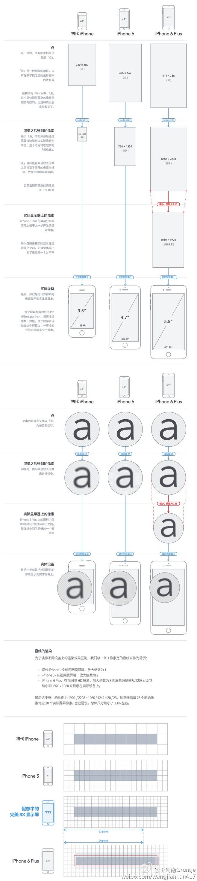 iphone 6 Plus的屏幕分辨率