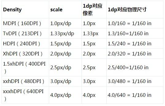 Android DPI的参数