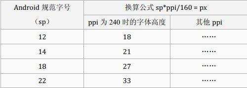 sp与px的换算公式