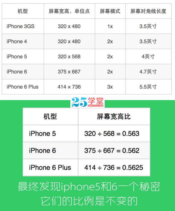 iphone-6ui界面设计和适配尺寸规范