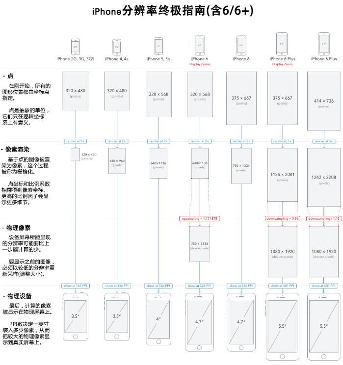 iphone 分辨率指南