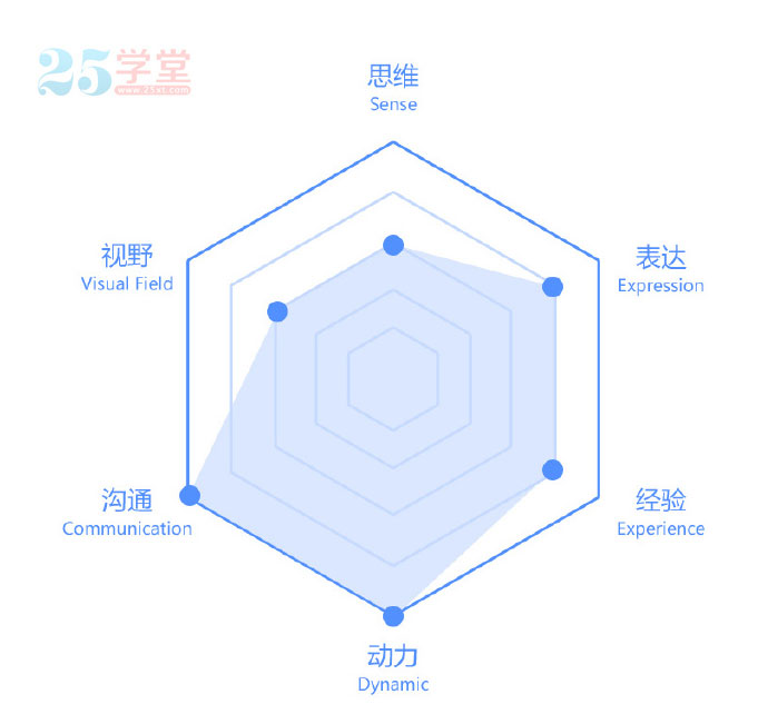 Designer competency model atlas 3