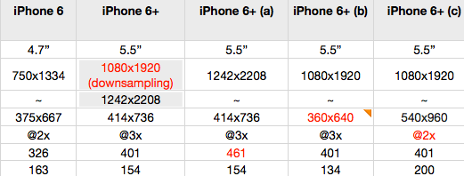 iphone 6 plus 物流尺寸分辨率2