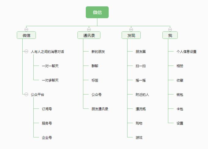 微信产品架构