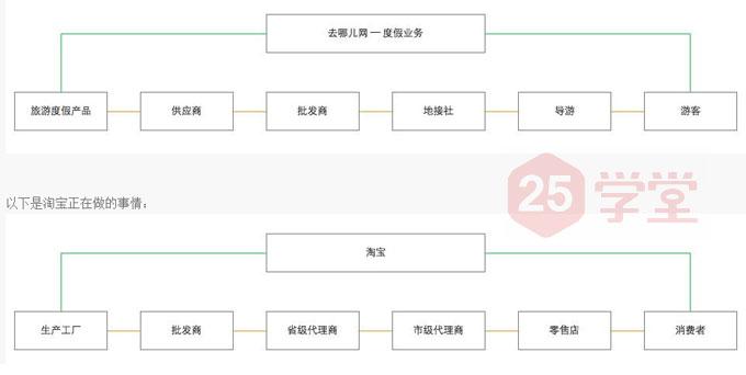 产品经理业务流程图
