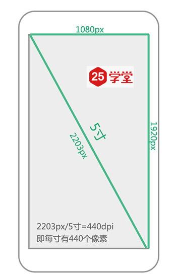 android-1080设计规范