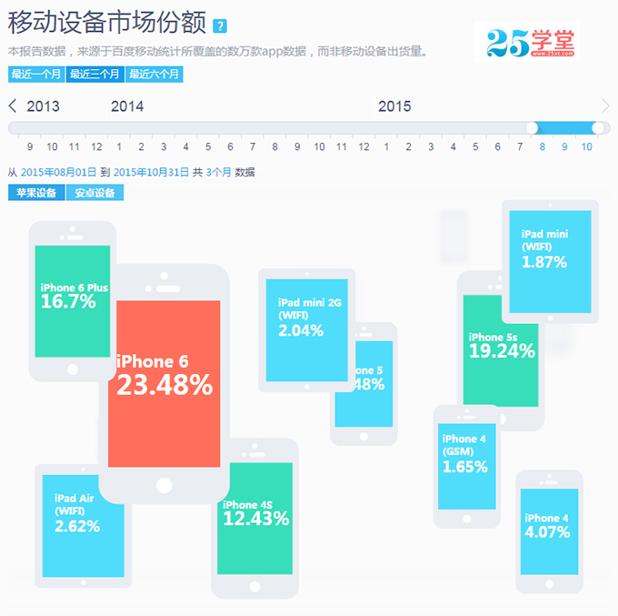 移动设备市场份额百度数据
