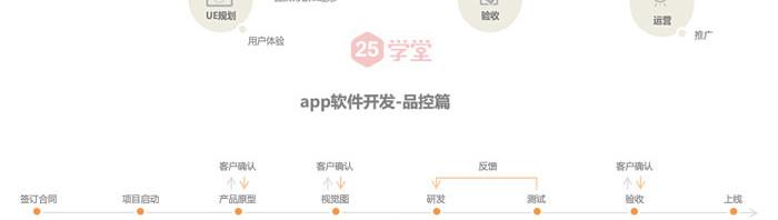 app设计开发流程