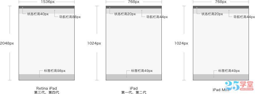 ipad设计尺寸信息图