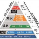 设计干货,APP服务设计需要注意的五个点