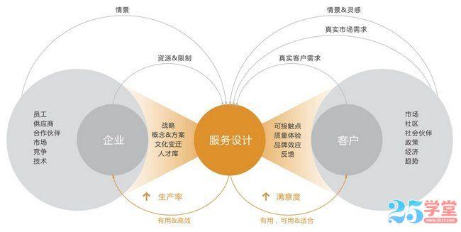 移动APP服务设计图2