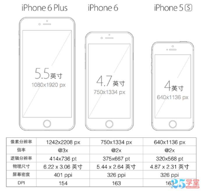 iphone 6设计尺寸规范