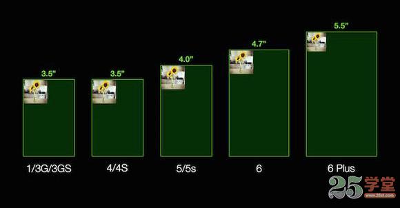 iPhone系列的分辨率2