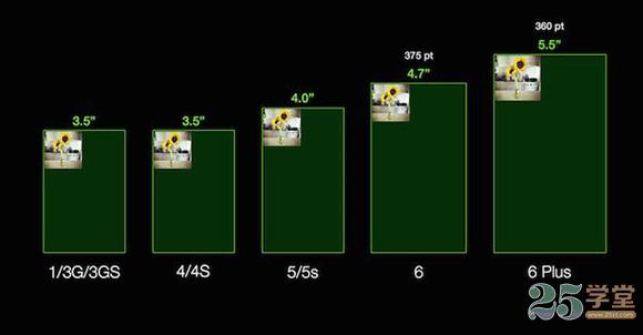 iPhone系列的分辨率3