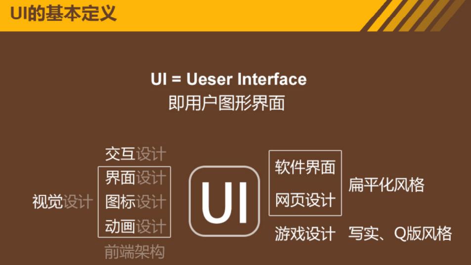 UI设计的三个方向