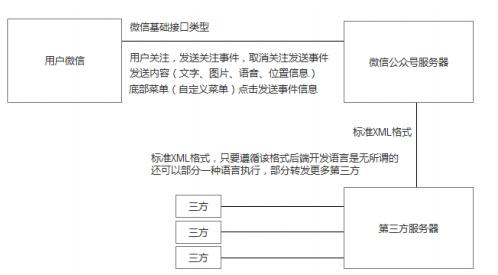 用户微信授权流程图