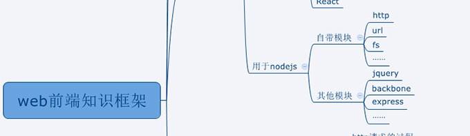 web前端开发知识框架图