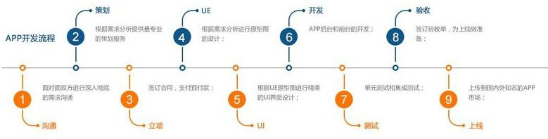 APP开发设计流程