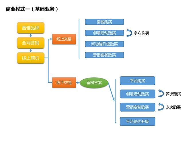 app创业商业模式