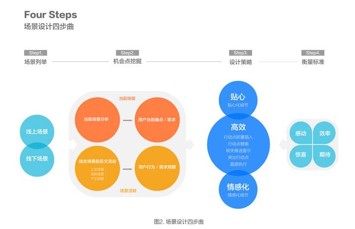 app基于场景化设计四步骤