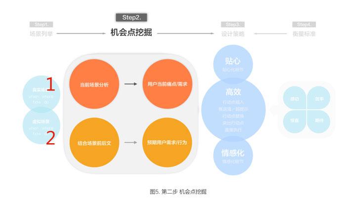 app基于场景化设计第二步