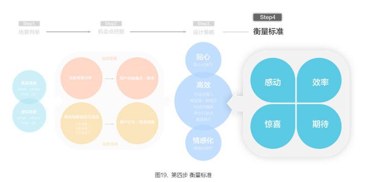 app基于场景化设计第5步