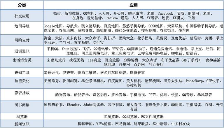 移动app产品分类参考