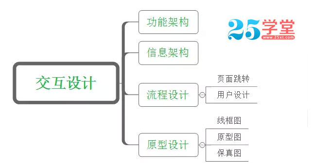 APP交互设计流程