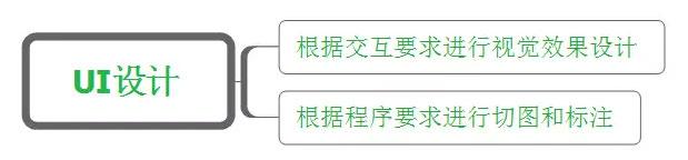 APPUI-设计师的工作内容