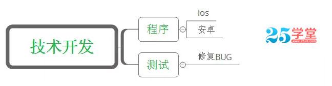 app开发测试步骤