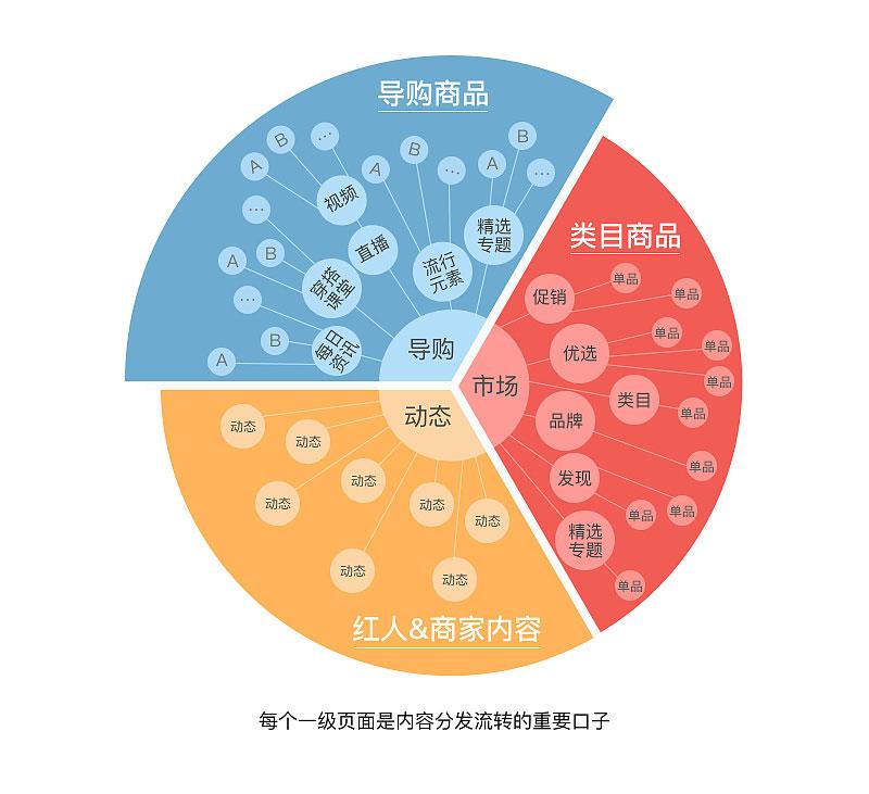 app%e5%86%85%e5%ae%b9%e7%b2%be%e7%bb%86%e5%8c%96%e8%ae%be%e8%ae%a1%e8%a6%81%e7%82%b9