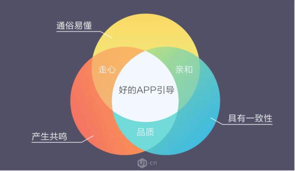 好的APP引导页设计所具备的特征