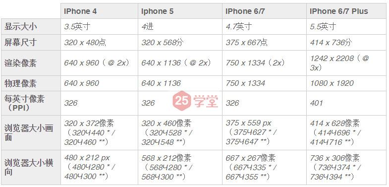 iphone-%e6%89%8b%e6%9c%ba-%e5%90%84%e7%a7%8d%e6%9c%ba%e5%9e%8b%e7%9a%84%e5%b0%ba%e5%af%b8%e5%92%8c%e8%a7%84%e8%8c%83