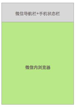 h5 微信开发页面尺寸大小 - 小东 - 1