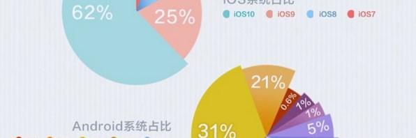 2016最新app系统占比