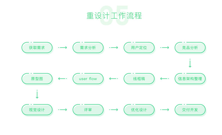 APP重设计流程