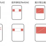 移动H5的meta视口标签、弹性布局原则和背景图片适配