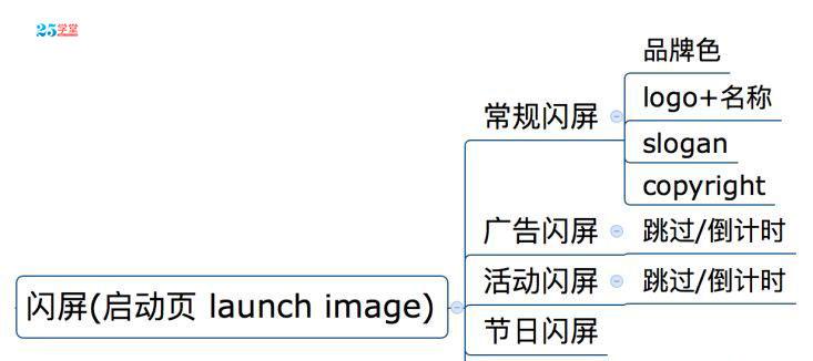 app闪屏页设计分类