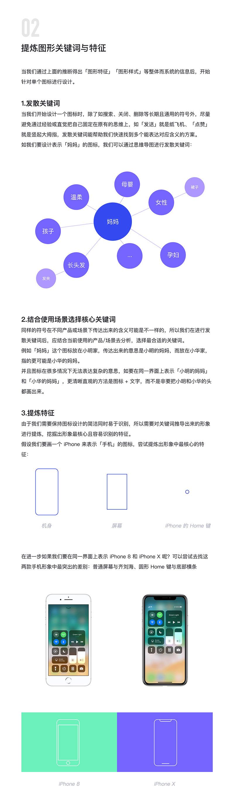 Icons design four step method 2