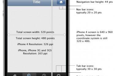 苹果iphone APP界面设计尺寸官方版