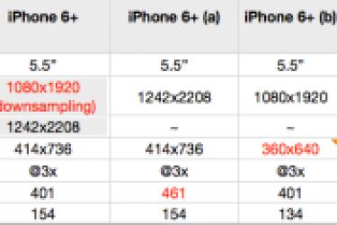 手机屏幕分辨率术语:逻辑分辨率和物理分辨率