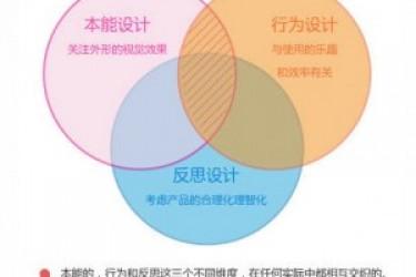 APP设计知识:情感化设计的三种人性特征层次