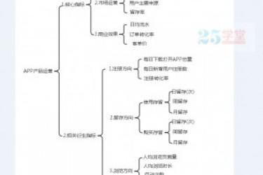 APP运营人员的详细运营指标图,供你参考