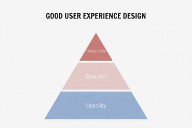 好用户体验设计案例分享(七个情境)