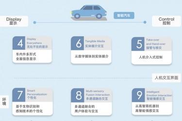 2018年智能汽车人机交互设计趋势白皮书