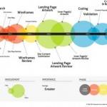 网页设计师与客户之间的关系-信息图表欣赏